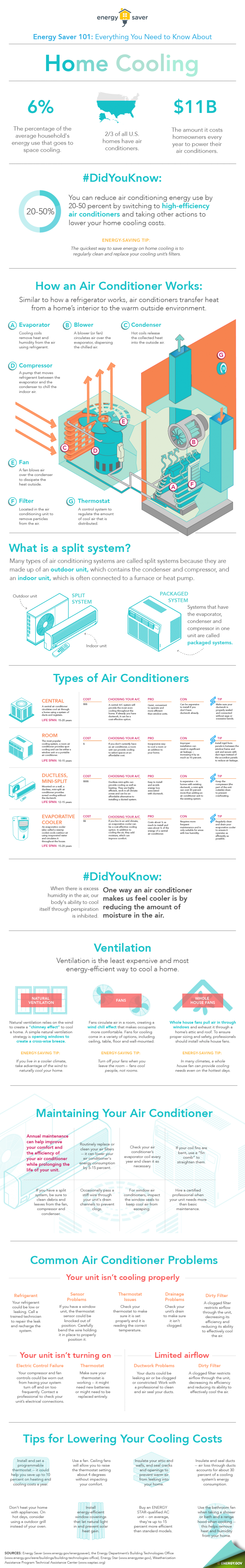 Energy Saver 101 Infographic: Everything you need to know about home cooling.