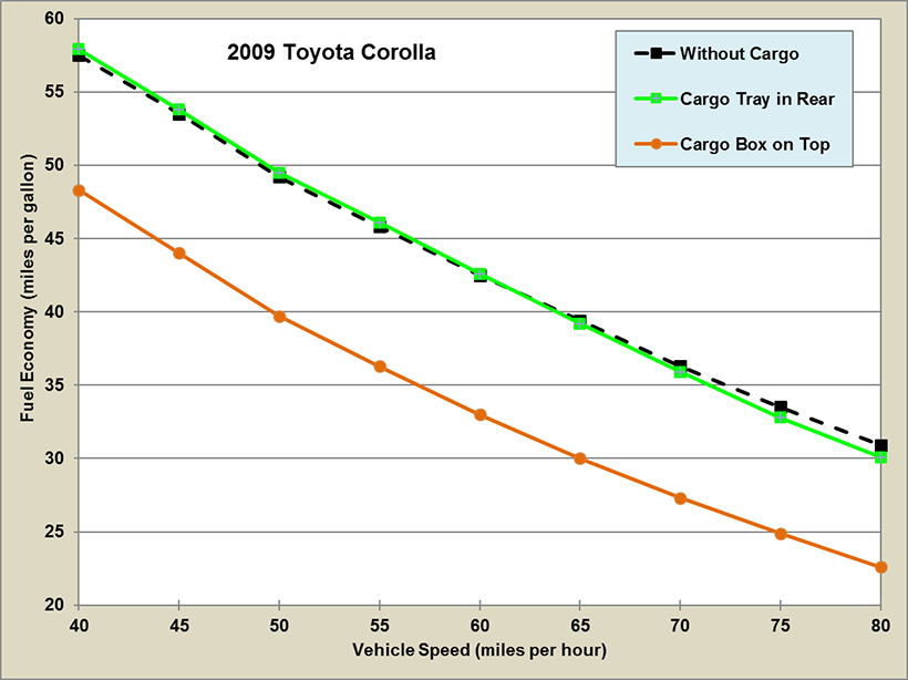 Graph showing fuel Economy by Speed for a 2009 Toyota Corolla with and without Cargo Storage. See dataset for more detailed information.