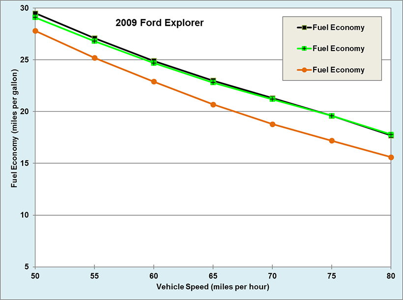 Graph showing fuel Economy by Speed for a 2009 Ford Explorer with and without Cargo Storage. See dataset for more detailed information.