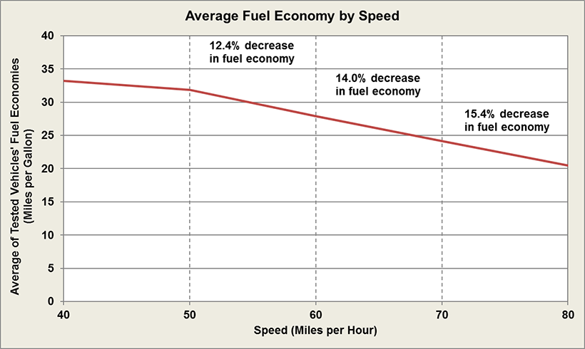 Average Fuel Economy by Speed, Study of 74 Vehicles. For a more detailed explanation of the graph, please see the dataset.