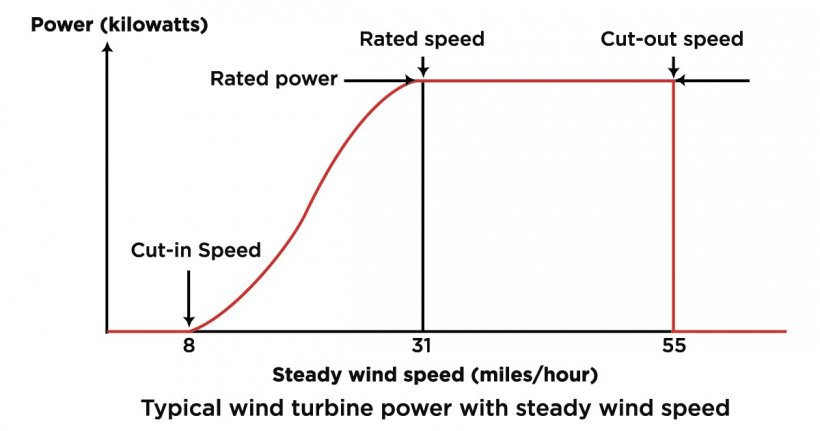 wind graphic nrel water