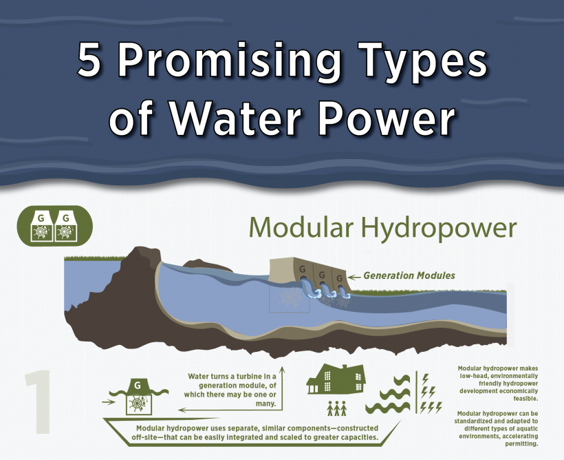Five Types of Hydropower Infographic