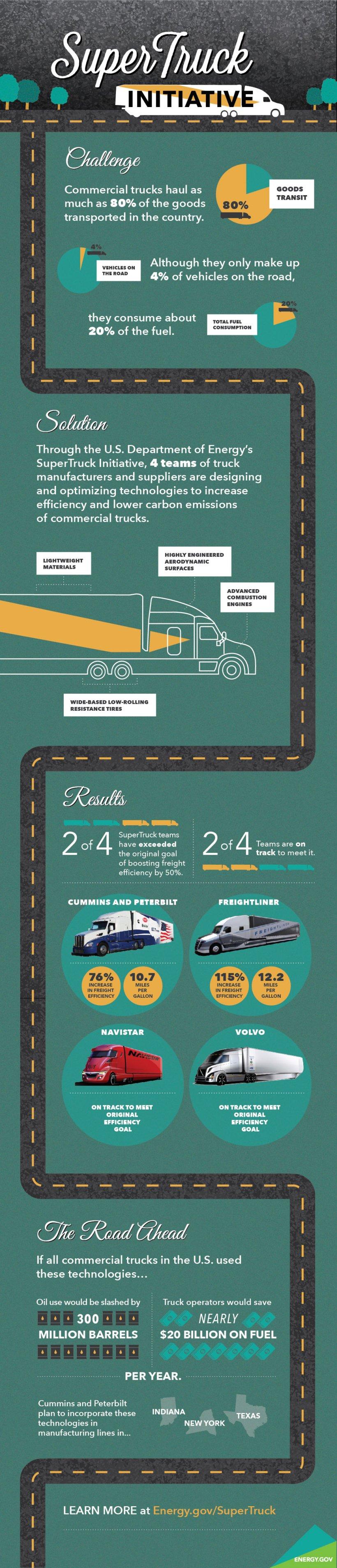 Infographic explaining the Energy Department's supertruck program