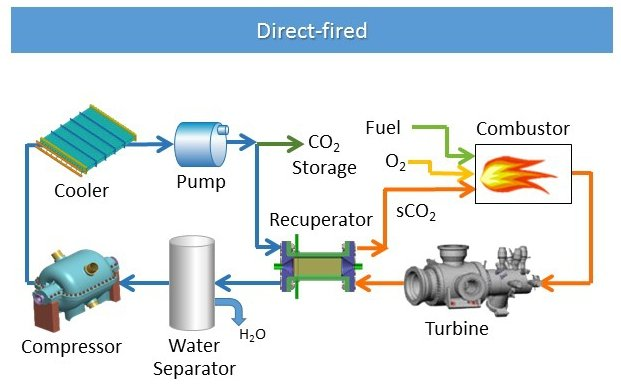 Diagram of a direct-fired fossil based application cycle
