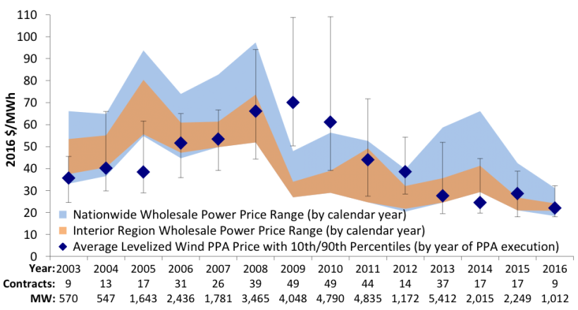 Average levelized long-term wind power purchase agreement (PPA) prices and yearly wholesale electricity prices over time.