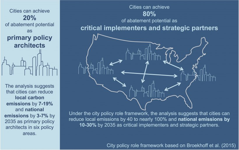 Cities can achieve 20% of abatement potential as primary policy architects. Cities can achieve 80% of abatement potential as critical implementers and strategic partners.