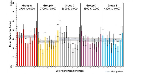 Mean preference ratings for each of the color rendition conditions, and the mean preference ratings for all conditions in each chromaticity group.
