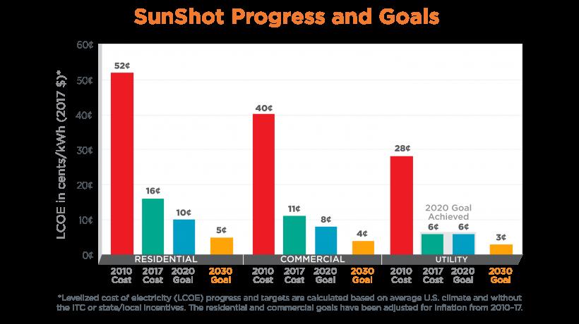 SunShot LCOE bar chart 2030 goals utility-scale 2020 met