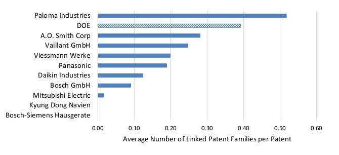 Average Number of Water Heating Patent Families of Leading Companies and DOE Linked to the Water Heating Patent Portfolios owned by Leading Organizations