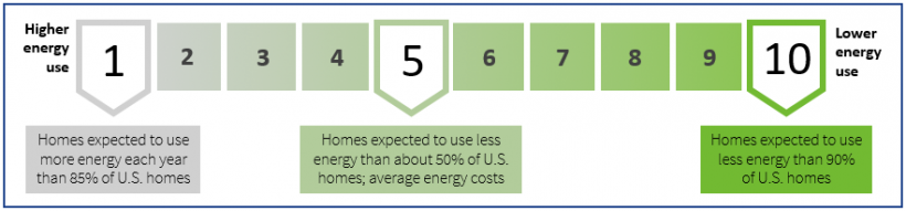 Home energy Score label numbered 1-10.