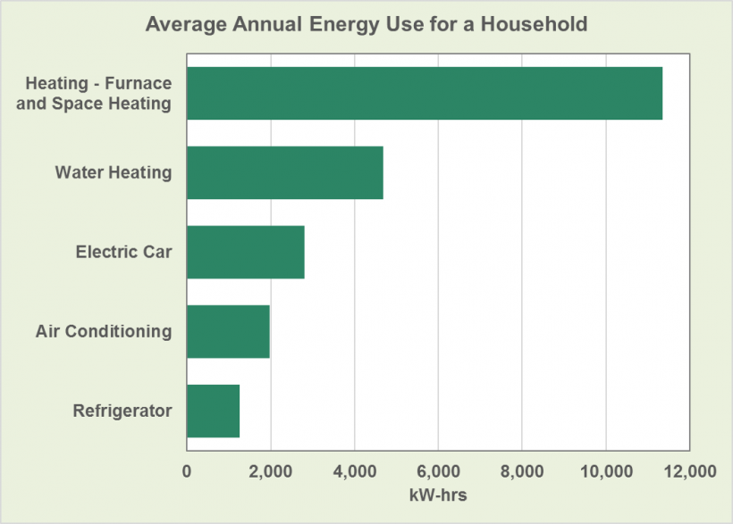 Graph showing average annual energy use for a household, selected appliances such as refrigerator, air conditioning, electric car, water heating, and heating-furnace and space heating
