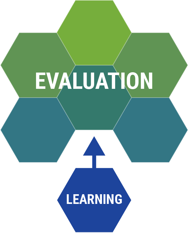 """Graphic with polygons and the words """"Evaluation"""" and """"Learning."""""""