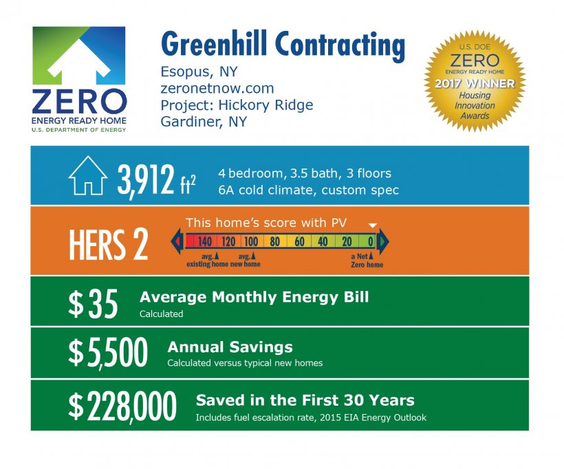 Infographic for Hickory Ridge by Greenhill Contracting: Esopus, NY; zeronetnow.com. 3,912 square feet, HERS score 2, $35 average monthly energy bill, $5,500 annual savings, $228,000 saved in the first 30 years.
