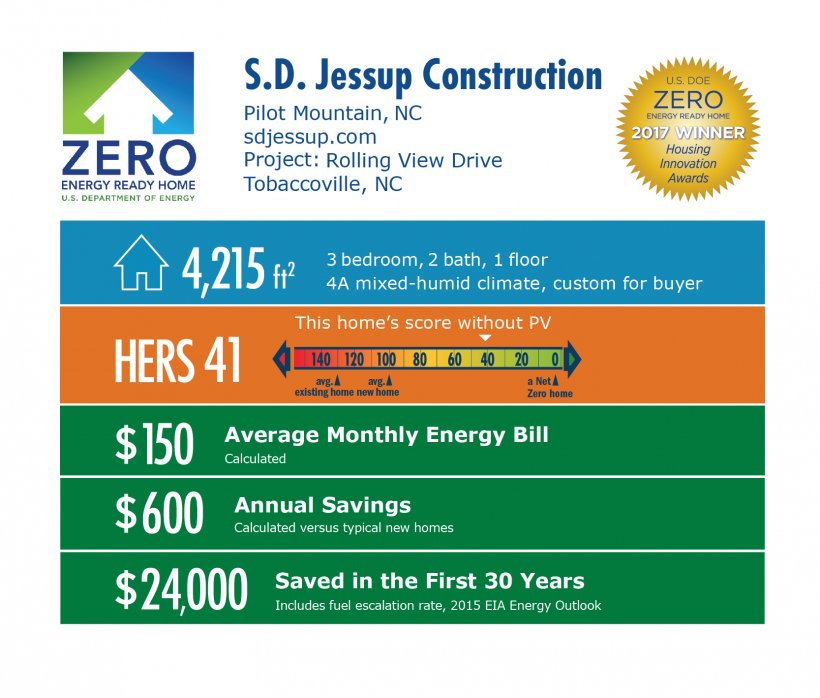 Infographic for Rolling View Drive by S.D. Jessup Construction Inc.: Pilot Mountain, NC; sdjessup.com. 4,215 square feet, HERS score 41, $150 average monthly energy bill, $600 annual savings, $24,000 saved in the first 30 years.
