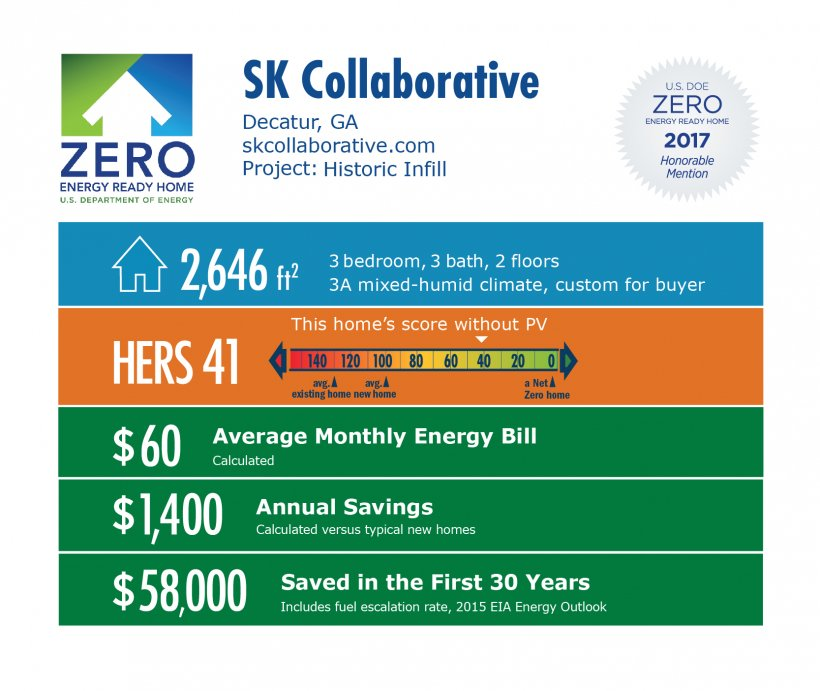 Infographic for Historic Infill by SK Collaborative: Decatur, GA; skcollaborative.com. 2,646 square feet, HERS score 41, $60 average monthly energy bill, $1,400 annual savings, $58,000 saved in the first 30 years.