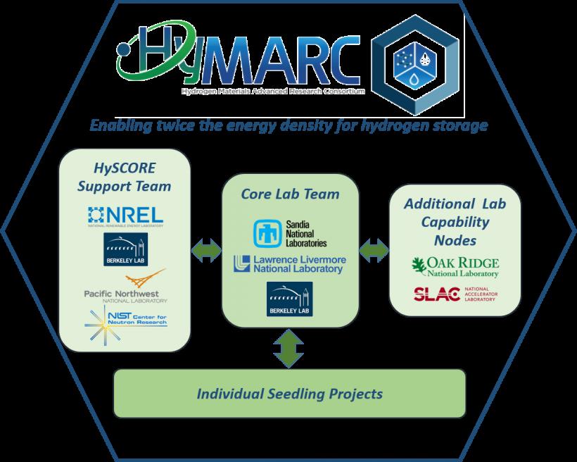 HyMARC consortia model.