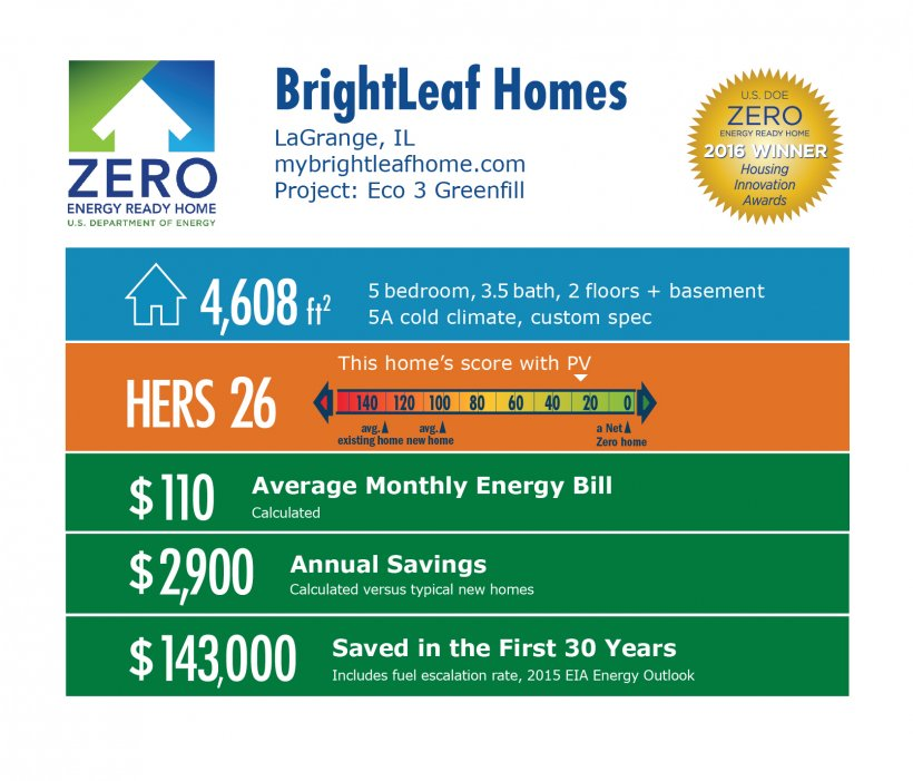 DOE Tour of Zero: Eco 3 Greenfill by BrightLeaf Homes infographic, LaGrange, IL; mybrightleafhome.com. 4,608 square feet, HERS score 26, $110 average monthly energy bill, $2,900 annual savings, $143,000 saved in the first 30 years.