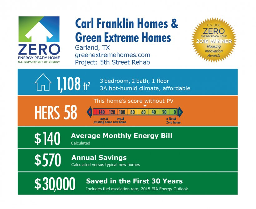 DOE Tour of Zero: 5th Street Deep Rehab by Carl Franklin Homes & Green Extreme Homes infographic, Garland, TX; greenextremehomes.com. 1,108 square feet, HERS score 58, $140 average monthly energy , $570 annual savings, $30,000 saved in the first 30 years.