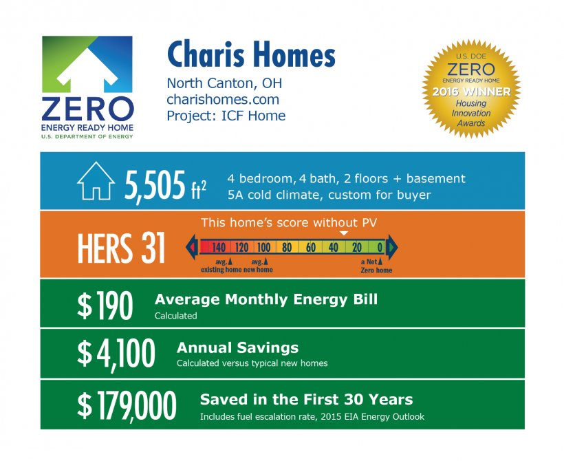 DOE Tour of Zero: ICF Home by Charis Homes infographic, North Canton, OH; charishomes.com. 5,505 square feet, HERS score 31, $190 average monthly energy bill, $4,100 annual savings, $179,000 saved in the first 30 years.