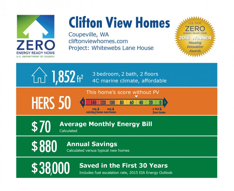 DOE Tour of Zero: Whitewebs Lane House by Clifton View Homes infographic, Coupeville, WA; cliftonviewhomes.com. 1,852 square feet, HERS score 50, $70 average monthly energy bill, $880 annual savings, $38,000 saved in the first 30 years.