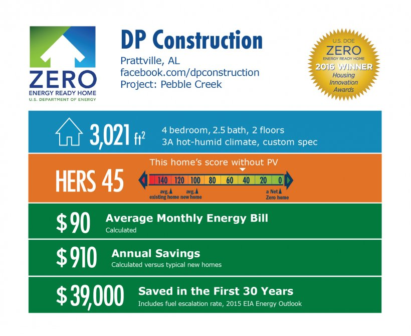 DOE Tour of Zero: Pebble Creek by DP Construction infographic, Prattville, AL; facebook.com/dpconstruction. 3,021 square feet, HERS score 45, $90 average monthly energy bill, $910 annual savings, $39,000 saved in the first 30 years.
