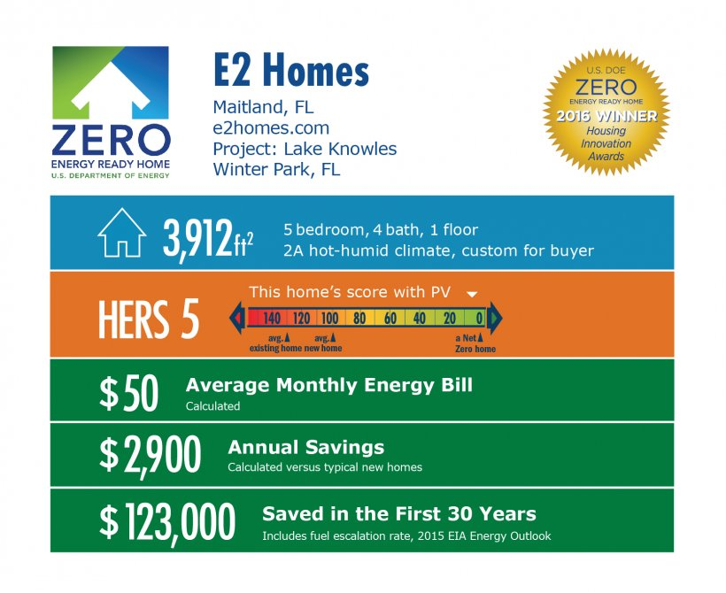 DOE Tour of Zero: Lake Knowles by e2 Homes infographic, Mailand, FL; e2homes.com. 3,912 square feet, HERS score 5, $50 average monthly energy bill, $2,900 annual savings, $123,000 saved in the first 30 years.