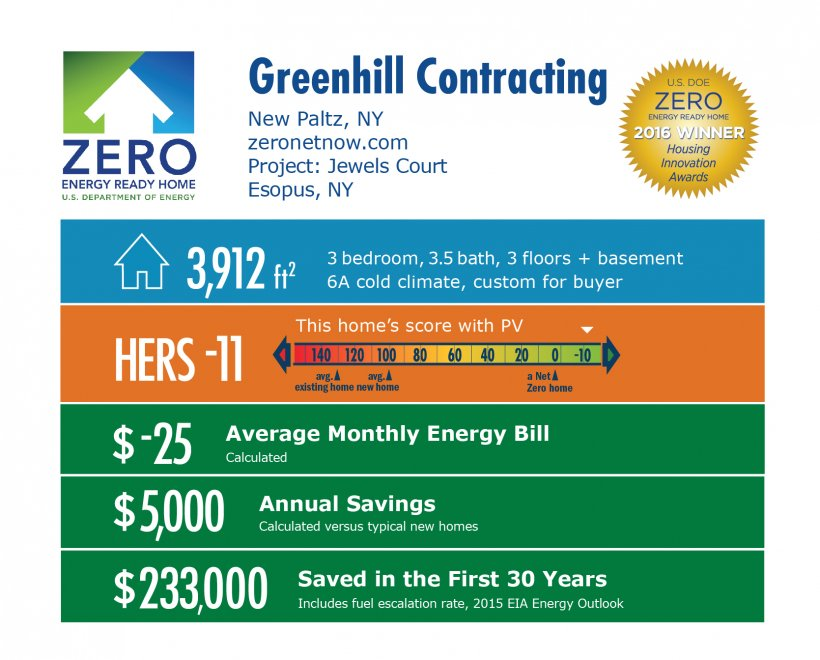 DOE Tour of Zero: Jewels Court by Greenhill Contracting infographic, New Paltz, NY; zeronetnow.com. 3,912 square feet, HERS score -11, -$25 average monthly energy bill, $5,000 annual savings, $233,000 saved in the first 30 years.