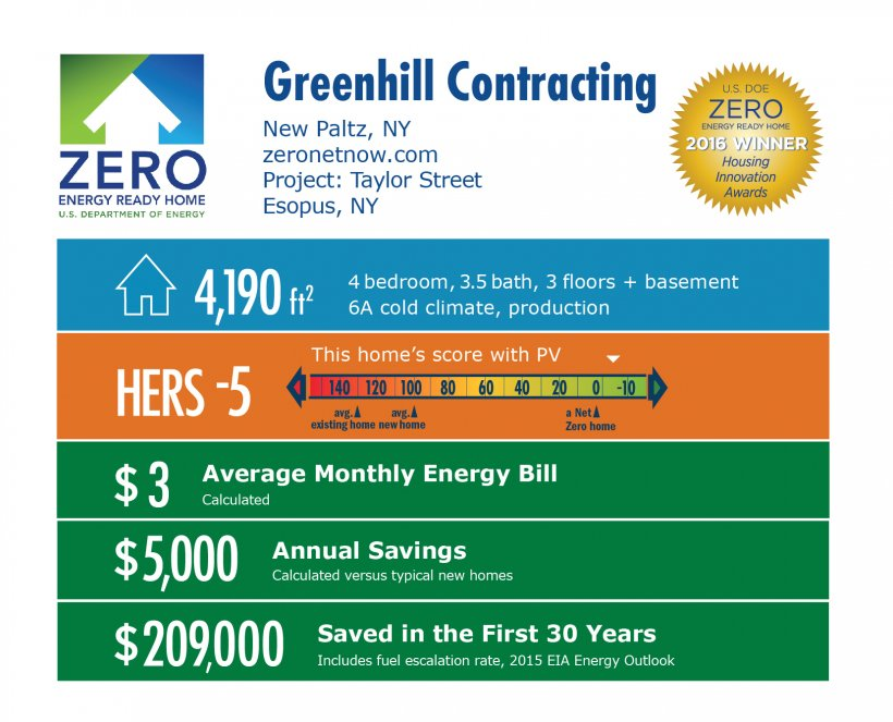 DOE Tour of Zero: Taylor Street by Greenhill Contracting infographic, New Paltz, NY; zeronetnow.com. 4.190 square feet, HERS score -5, $3 average monthly energy bill, $5,000 annual savings, $209,000 saved in the first 30 years.