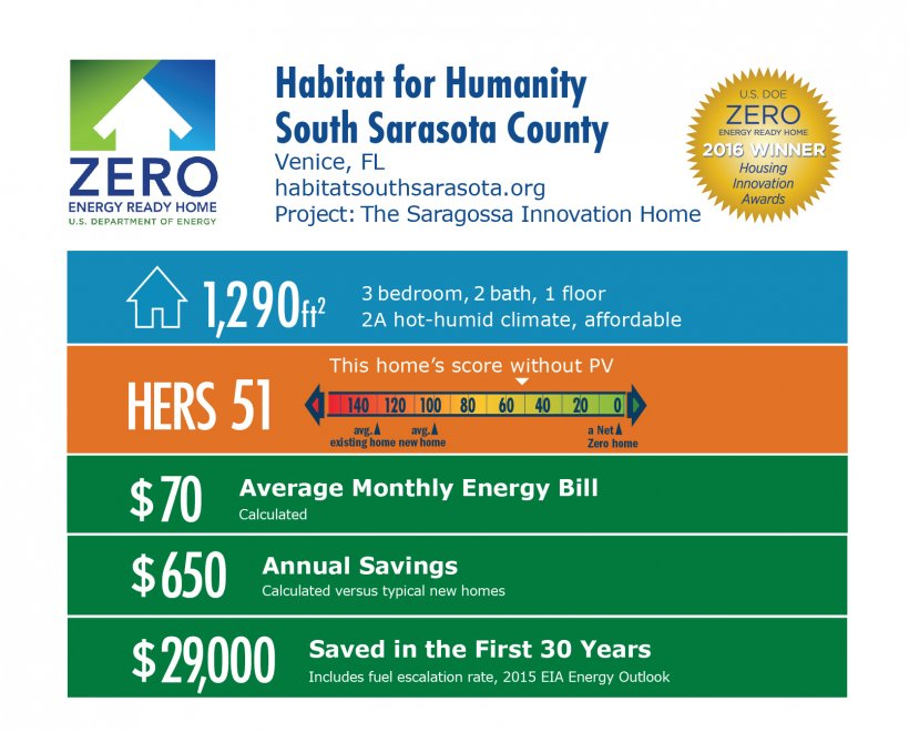 DOE Tour of Zero: The Saragossa Innovation Home by Habitat for Humanity, South Sarasota infographic: Venice, FL; habitatsouthsarasota.org. 1,290 square feet, HERS score 51, $70 average monthly bil, $650 annual savings, $29,000 saved in the first 30 years.