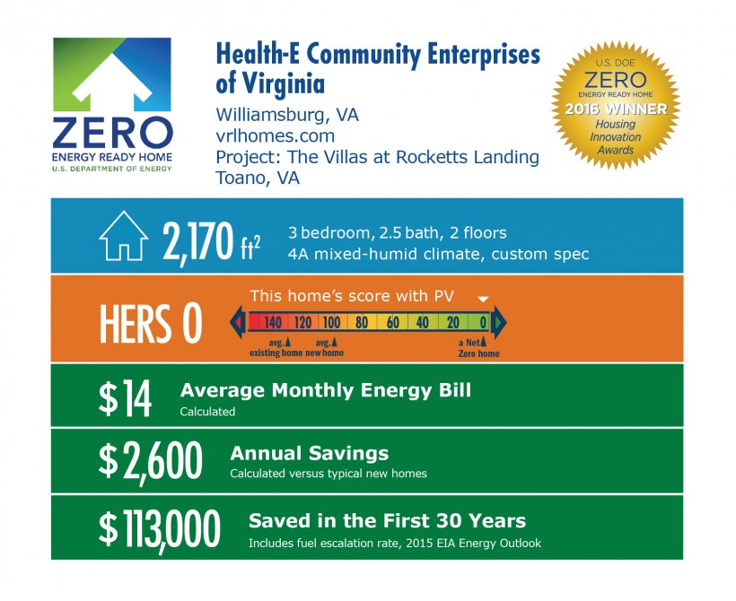 DOE Tour of Zero: The Villas at Rocketts Landing by Health-E Community Enterprises of Virginia infographic: Williamsburg, VA; vlrhomes.com. 2,170 square feet, HERS score 0, $14 monthly bill, $2,600 annual savings, $113,000 saved in the first 30 years.
