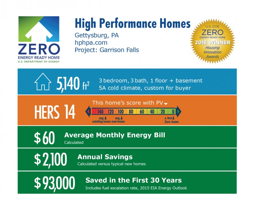 DOE Tour of Zero: Garrison Falls by High Performance Homes infographic: Gettysburg, PA; hphpa.com. 5,140 square feet, HERS score 14, $60 average monthly energy bill, $2,100 annual savings, $93,000 saved in the first 30 years.