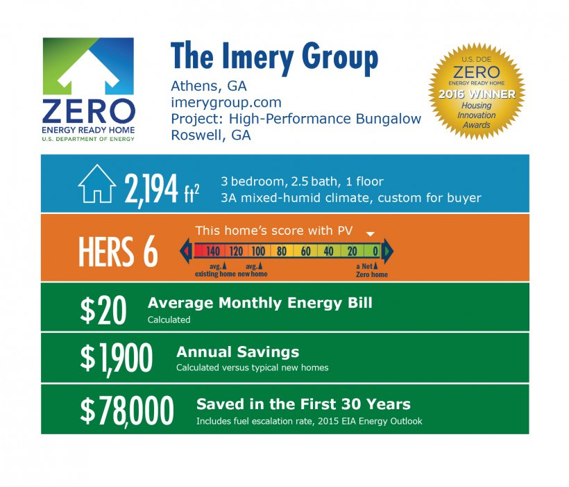 DOE Tour of Zero: High-Performance Bungalow by Imery Group infographic: Athens, GA; imerygroup.com. 2,194 square feet, HERS score 6, $20 average monthly energy bill, $1,900 annual savings, $78,000 saved in the first 30 years.