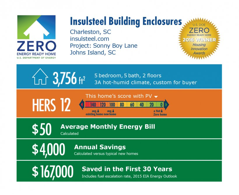 DOE Tour of Zero: Sonny Boy Lane by Insulsteel Building Enclosures infographic: Charleston, SC; insulsteel.com. 3,756 square feet, HERS score 12, $50 average monthly energy bill, $4,000 annual savings, $167,000 saved in the first 30 years.