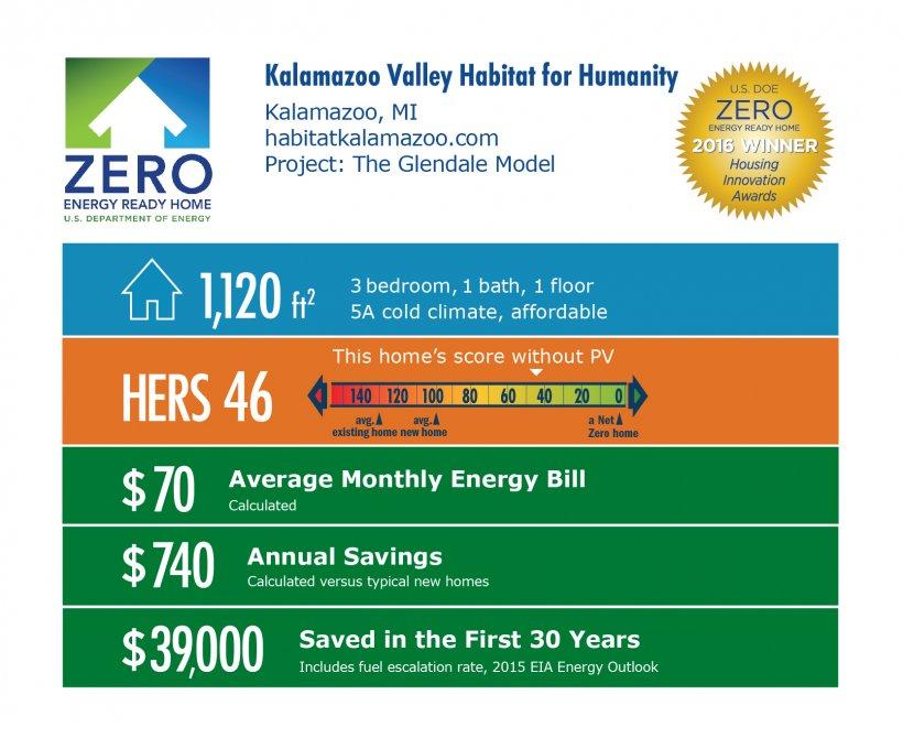 DOE Tour of Zero: Glendale by Kalamazoo Valley Habitat for Humanity infographic: Kalamazoo, MI; habitatkalamazoo.com. 1,120 square feet, HERS score 46, $70 average monthly energy bill, $740 annual savings, $39,000 saved in the first 30 years.