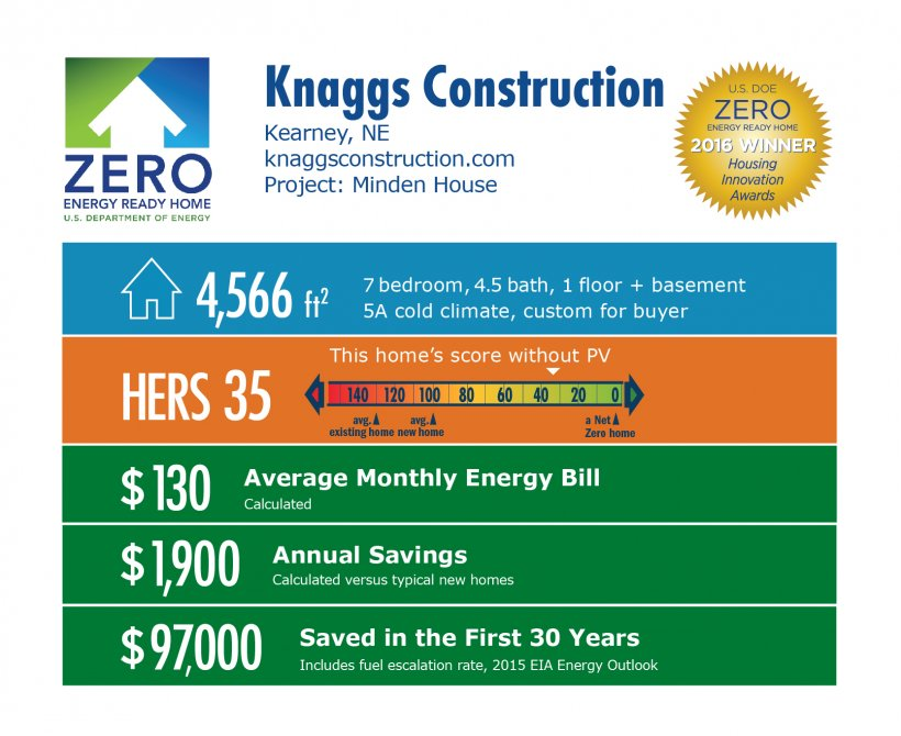 DOE Tour of Zero: Minden House by Knaggs Construction infographic: Kearney, NE; knaggsconstruction.com. 4,566 square feet, HERS score 35, $130 average monthly energy bill, $1,900 annual savings, $97,000 saved in the first 30 years.