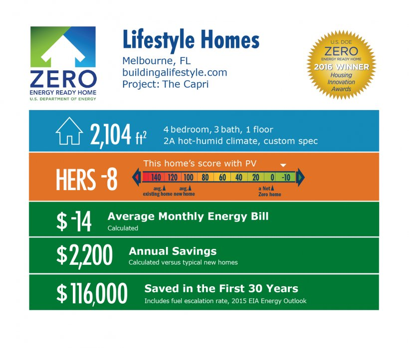 DOE Tour of Zero: The Capri by LifeStyle Homes infographic: Melbourne, FL; buildingalifestyle.com. 2,104 square feet, HERS score -8, -$14 average monthly energy bill, $2,200 annual savings, $116,000 saved in the first 30 years.