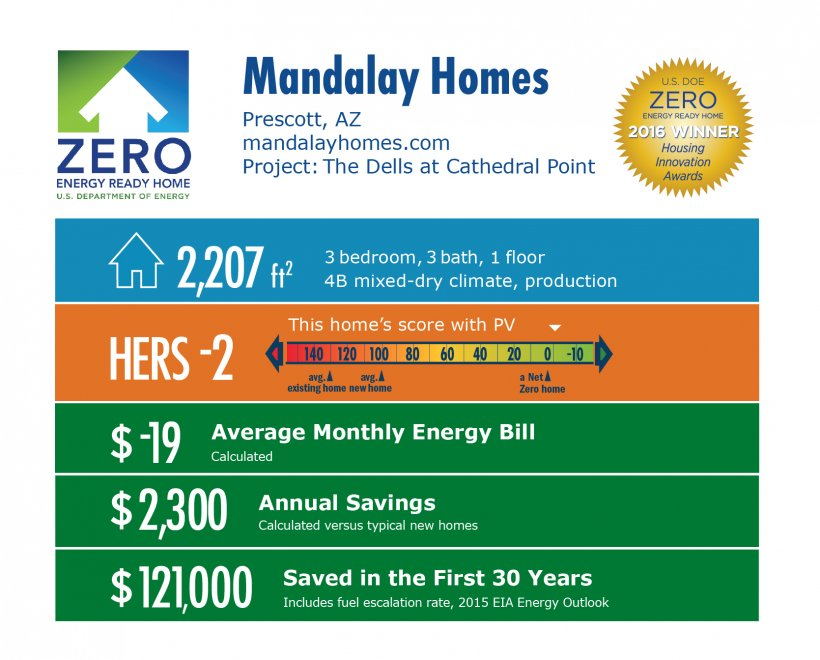 DOE Tour of Zero: The Dells at Cathedral Point by Mandalay Homes infographic: Prescott, AZ; mandalayhomes.com. 2,207 square feet, HERS -2, -$19 average monthly energy bill, $2,300 annual savings, $121,000 saved in the first 30 years.