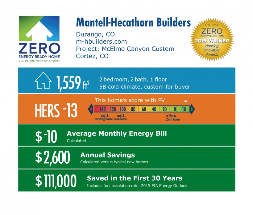 DOE Tour of Zero: Cortez Custom by Mantell-Hecathorn Builders infographic: Durango, CO; m-hbuilders.com. 1,559 square feet, HERS score -13, -$10 average monthly energy bill, $2,600 annual savings, $111,000 saved in the first 30 years.