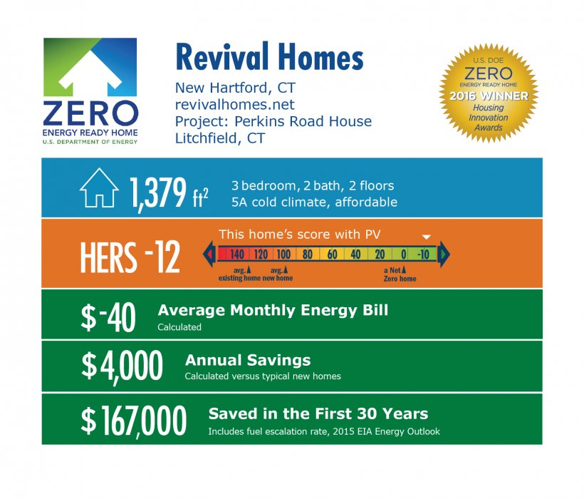 DOE Tour of Zero: Perkins Road by Revival Homes infographic: New Hartford, CT; revivalhomes.net. 1,379 square feet, HERS score -12, -$40 average monthly energy bill, $4,000 annual savings, $167,000 saved in the first 30 years.
