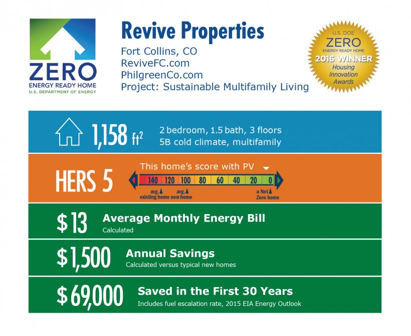 DOE Tour of Zero: Revive Sustainable Multifamily Living by Philgreen Construction infographic: Fort Collins, CO; revivefc.com. 1,158 square feet, HERS score 5, $13 average monthly energy bill, $1,500 annual savings, $69,000 saved in the first 30 years.