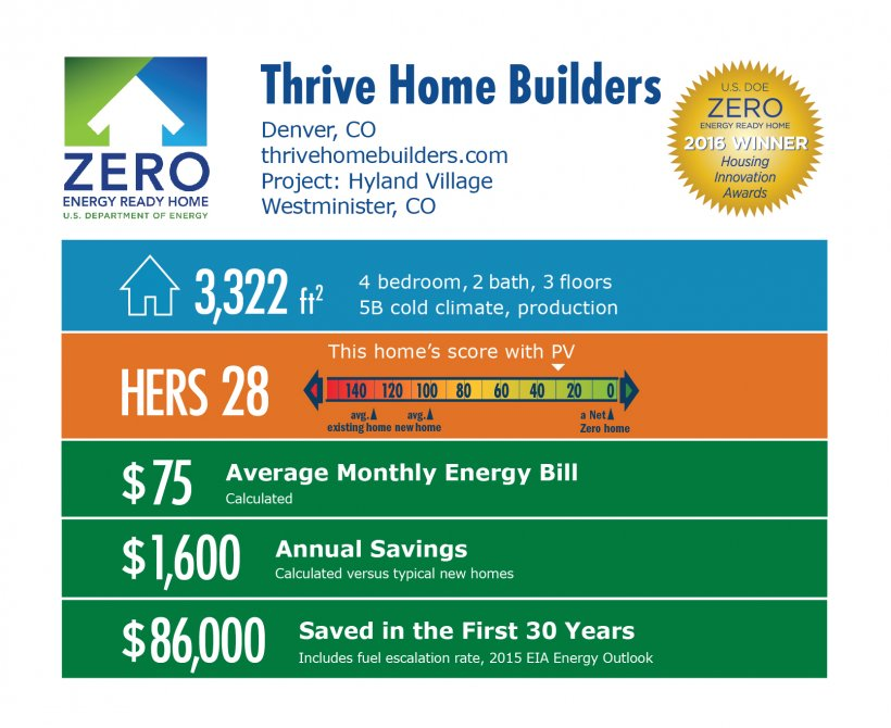 DOE Tour of Zero: Hyland Village by Thrive Home Builders infographic: Denver, CO; thrivehomebuilders.com. 3,322 square feet, HERS score 28, $75 average monthly energy bill, $1,600 annual savings, $86,000 saved in the first 30 years.