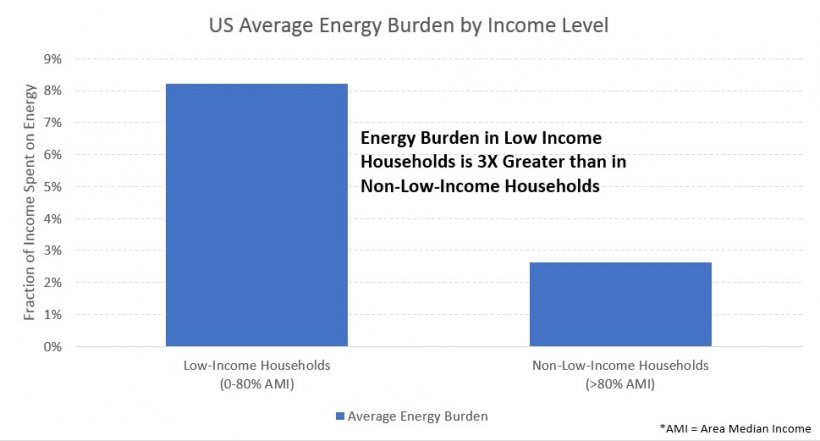3 New Tools for Advancing Energy Affordability in Low Income Communities
