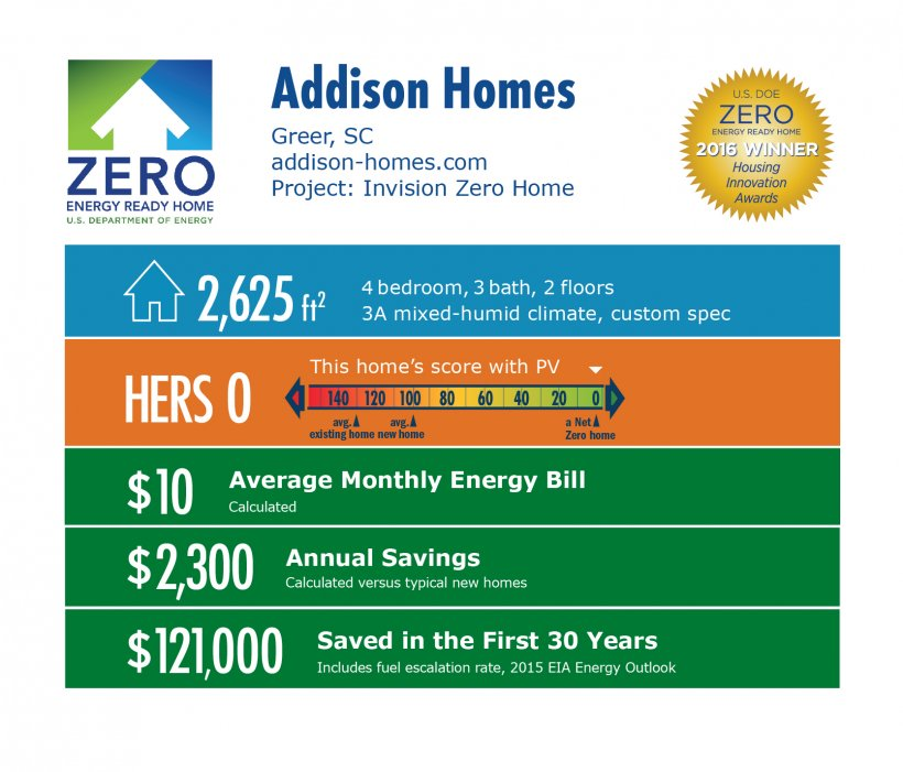 DOE Tour of Zero: Invision Zero Home by Addison Homes infographic, Greer, SC; addison-homes.com. 2,625 square feet, HERS score 0, $10 average monthly energy bill, $2,300 annual savings, $121,000 saved in the first 30 years.