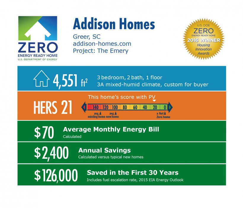DOE Tour of Zero: The Emery by Addison Homes, Greer, SC; addison-homes.com. 4,551 square feet, HERS score 21, $70 average monthly energy bill, $2,400 annual savings, $126,000 saved in the first 30 years.