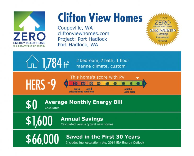 DOE Tour of Zero: Port Hadlock by Clifton View Homes: Coupeville, WA; cliftonviewhomes.com. 1,784 square feet, HERS score -9, $0 average monthly energy bill, $1,600 annual savings, $66,000 saved in the first 30 years.