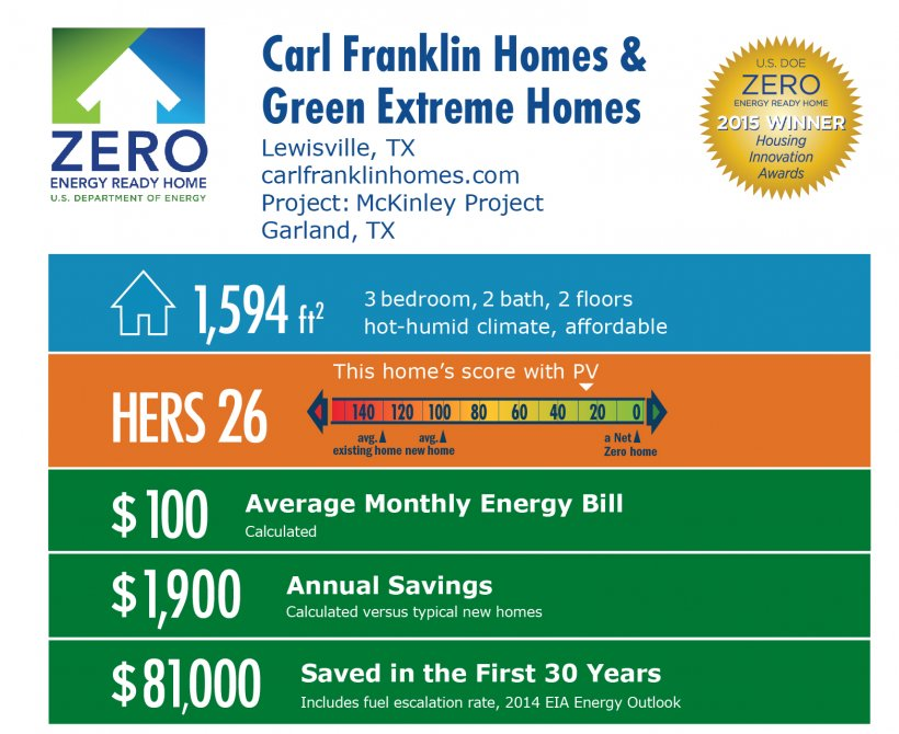 DOE Tour of Zero: McKinley Project by Carl Franklin Homes and Green Extreme Homes: Lewisville, TX; carlfranklinhomes.com. 1,594 square feet, HERS score 26, $100 average monthly energy bill, $1,900 annual savings, $81,000 saved in the first 30 years.