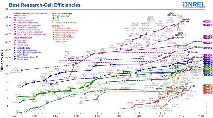 National Renewable Energy Efficieny Chart
