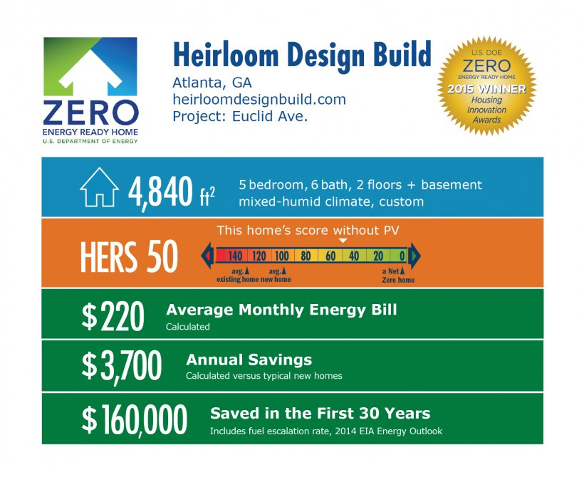 DOE Tour of Zero: Euclid Avenue by Heirloom Design Build: Atlanta, GA; heirloomdesignbuild.com. 4,840 square feet, HERS score 50, $220 average monthly energy bill, $3,700 annual savings, $160,000 saved in the first 30 years.