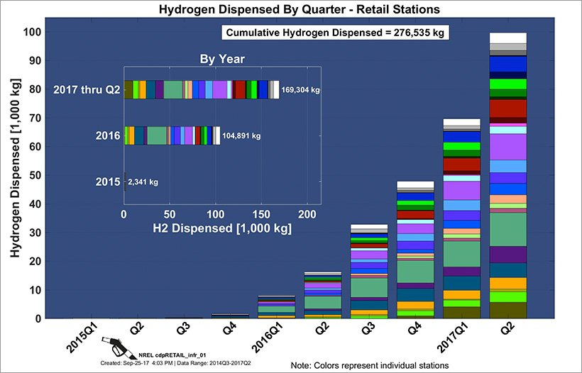 Stacked bars show kilograms of hydrogen dispensed each quarter at retail stations in California from Q1 of 2015 through Q2 of 2017.