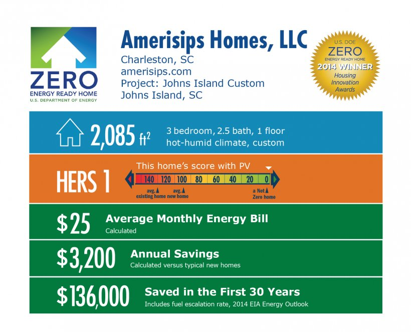 DOE Tour of Zero: Johns Island Custom by Amerisips Homes LLC infographic: Charleston, SC; amerisips.com. 2,085 square feet, HERS score 1, $25 average monthly energy bill, $3,200 annual savings, $136,000 saved in the first 30 years.